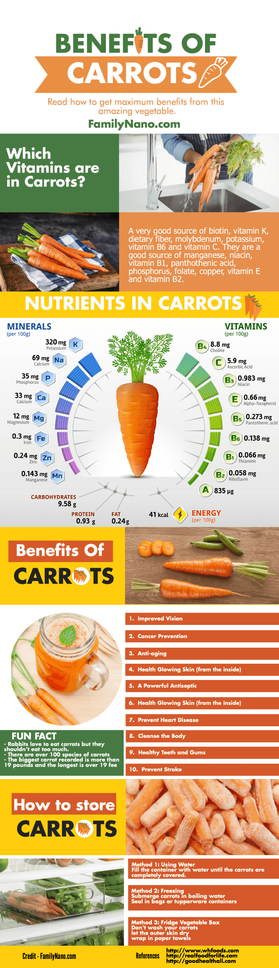 Infographic - Carrots